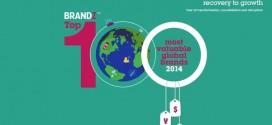 【ランキング】世界の企業ブランド価値2014。3年連続首位のAppleをGoogleが抜く。(ミルウォード・ブラウン版)