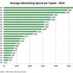 【ランキング】世界の国民1人当たり年間広告費2014。1位はアメリカ。日本は9位。