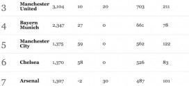 【ランキング】世界のサッカーチームの資産価値2015。1位はレアル・マドリード。上位にはプレミアリーグ勢が8チームランクイン。
