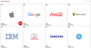 ranking_interbrand2015